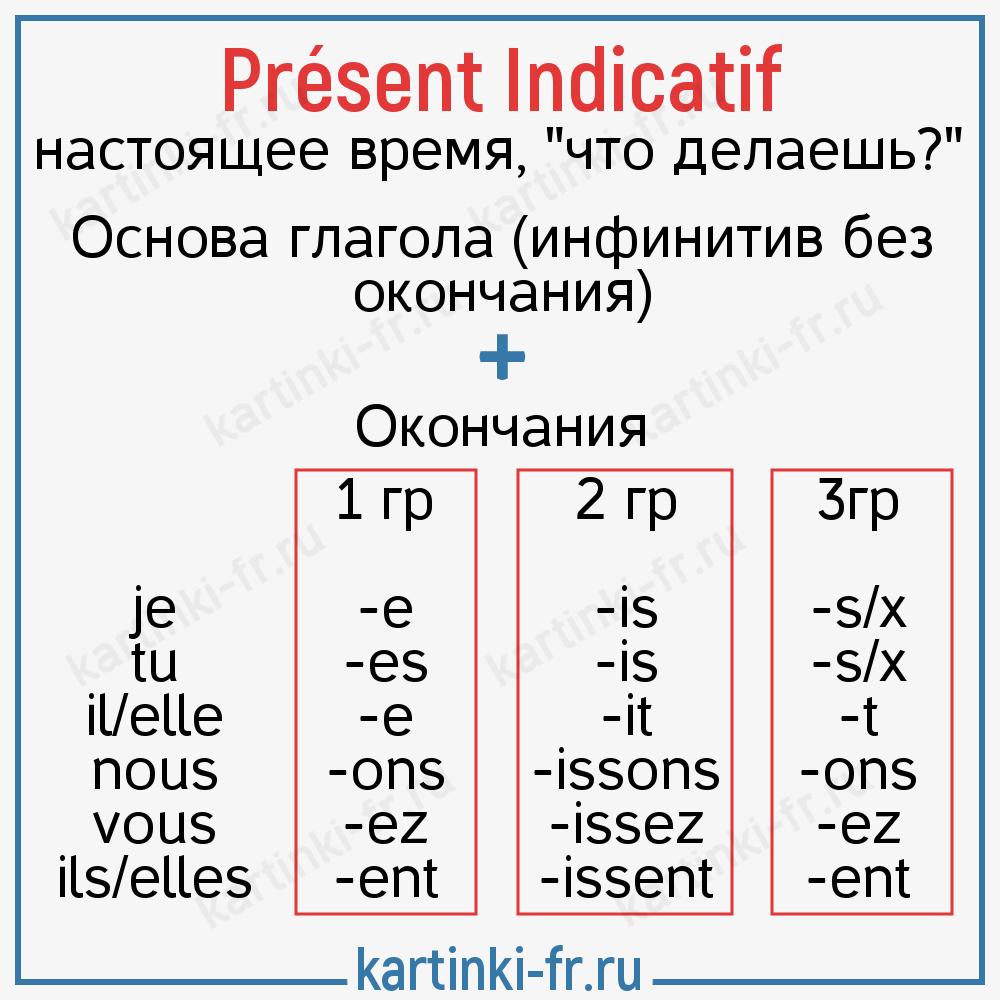 Спряжение глаголов в настоящем времени во французском
