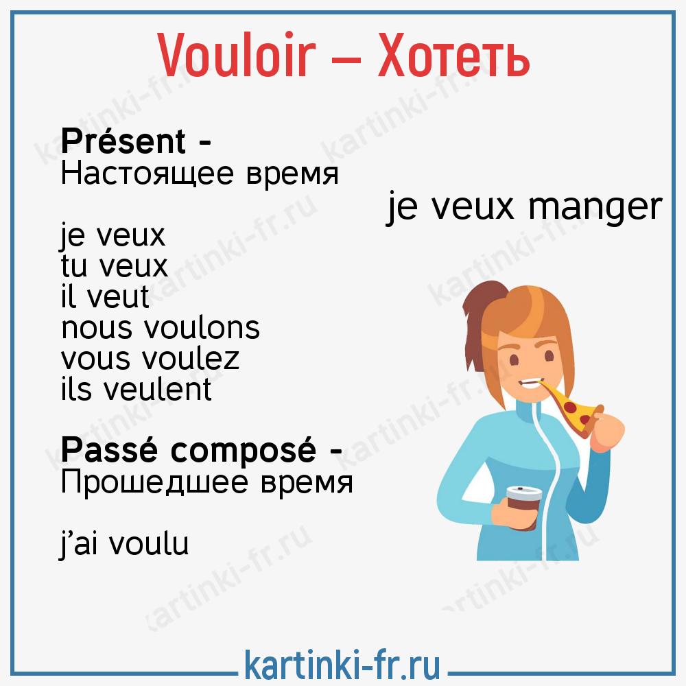 Vouloir - таблица спряжения глагола на французском